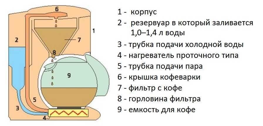 Как работает кофемашина: устройство и принцип работы