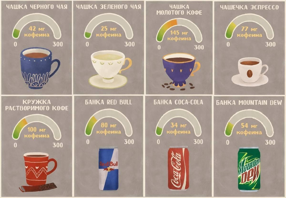 Есть ли в какао кофеин: в каком содержится и сколько