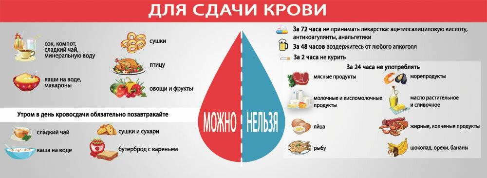 Питание перед сдачей донорской крови