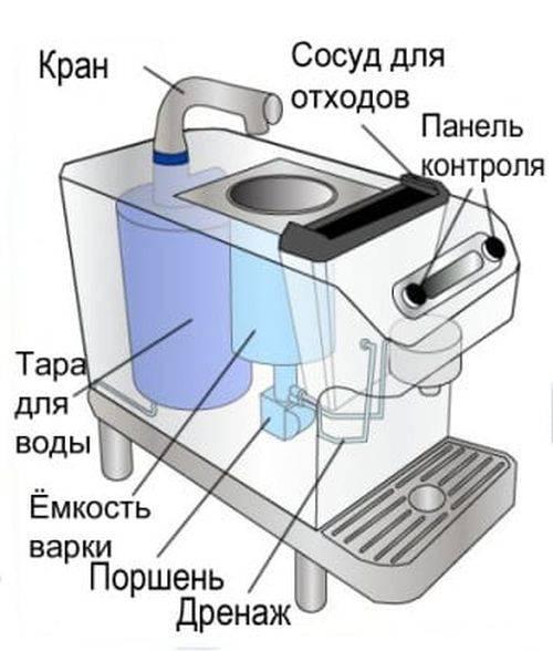 Гейзерная кофеварка: что это, устройство и принцип работы, уход