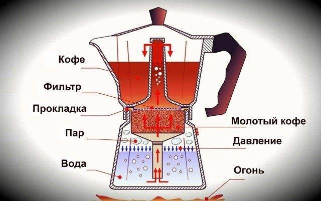 Как пользоваться гейзерной кофеваркой: 8 шагов