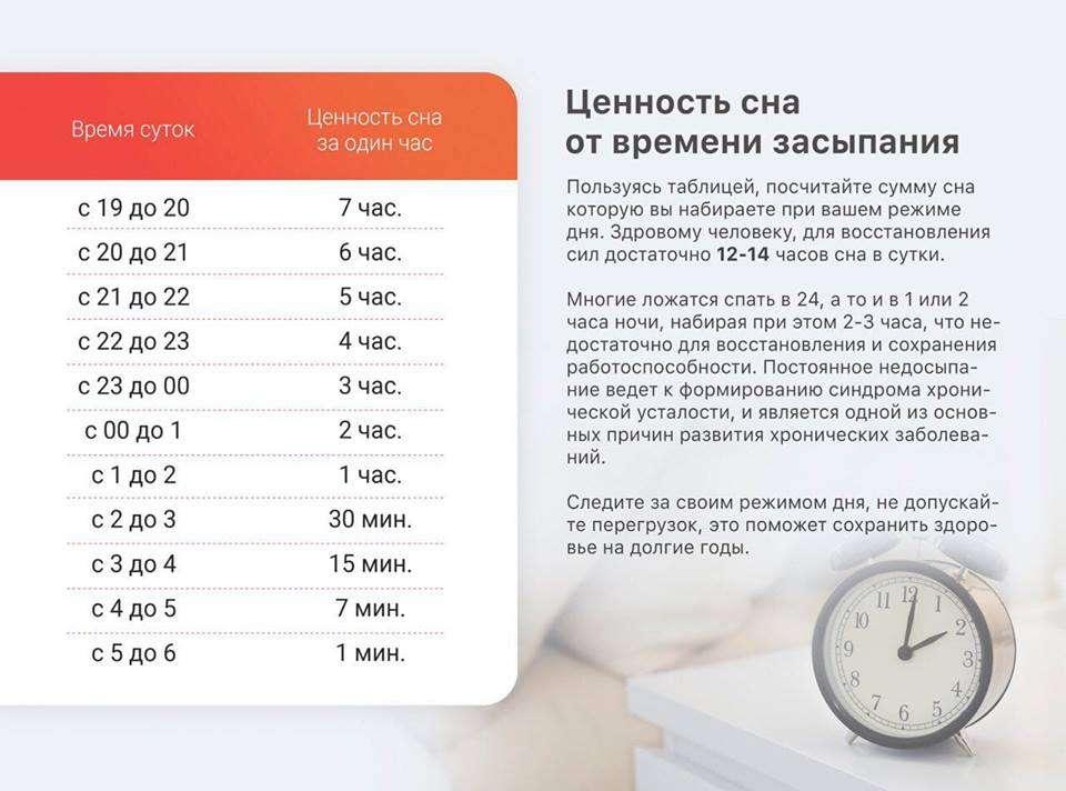 За сколько часов до сна можно есть? мнения разных людей