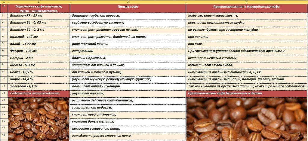 Почему может болеть желудок после кофе, правила употребления, чтобы этого избежать