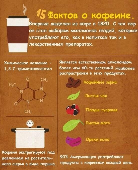 Интересные факты о чае и кофе, о которых вы не знали