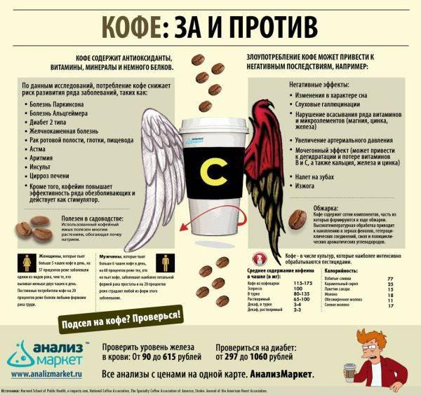 Сколько действует кофе и через сколько начинает длиться эффект