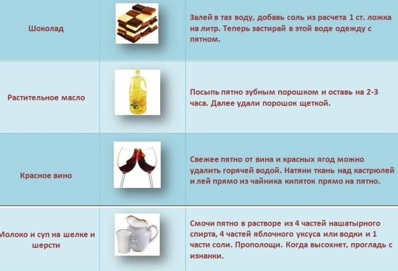 Как отстирать кофейные пятна | мамины шпаргалочки