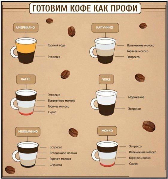 Узнайте разные рецепты приготовления кофе в кофемашине