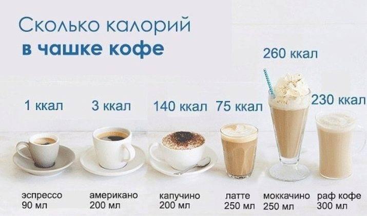 Сколько калорий в 1 ложке кофе (чайной и столовой)