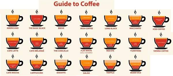 Кофе доппио (doppio) - двойной эспрессо, рецепт приготовления в кофемашине, чем отличается от лунго, ристретто и американо