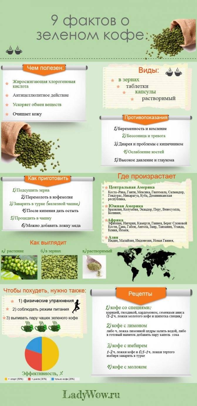 Как похудеть на диете с зеленым кофе?