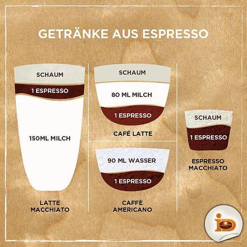 Кофе латте, рецепты приготовления в домашних услвоиях