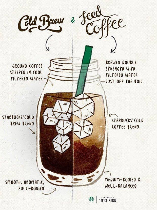 Почему кофе, заваренный холодным способом, лучше горячего кофе: 10 полезных свойств :: инфониак