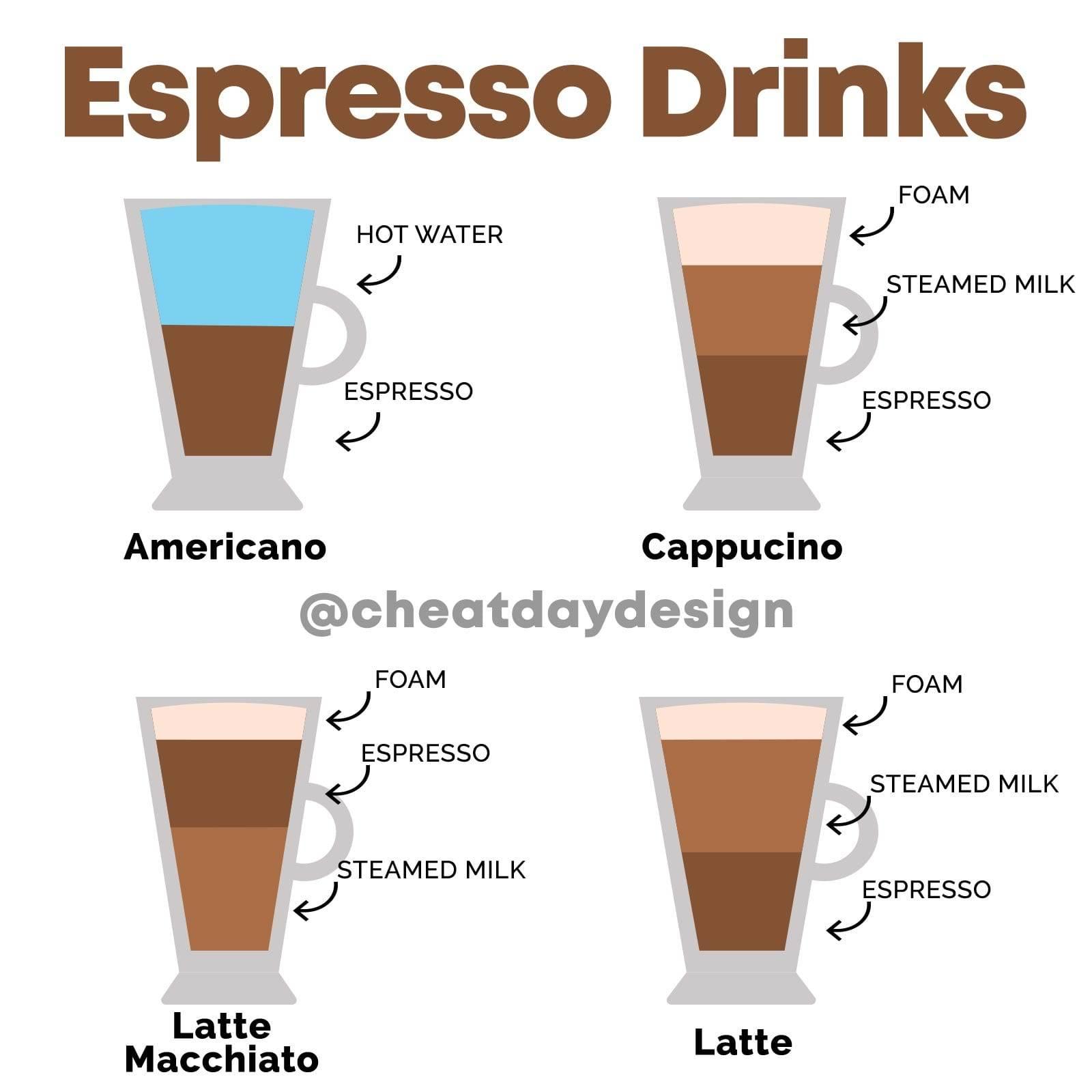 Чем отличается эспрессо от американо