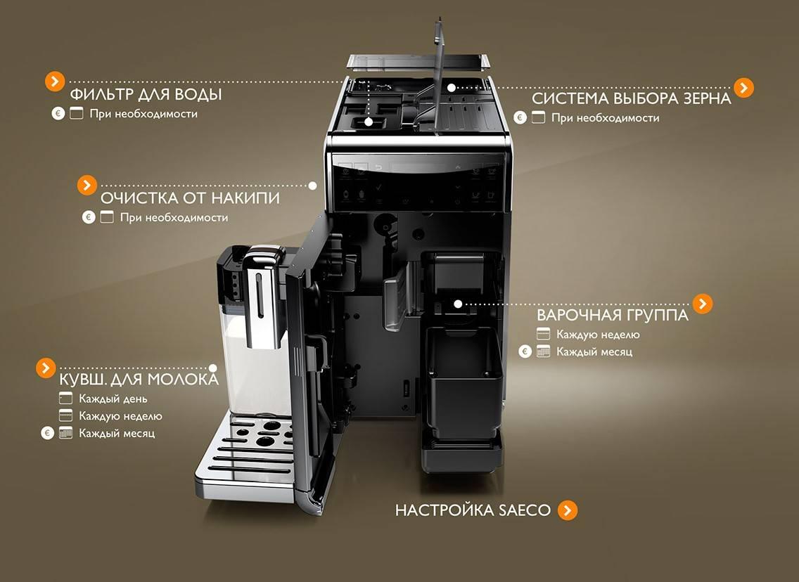Как устроена и работает кофемашина
