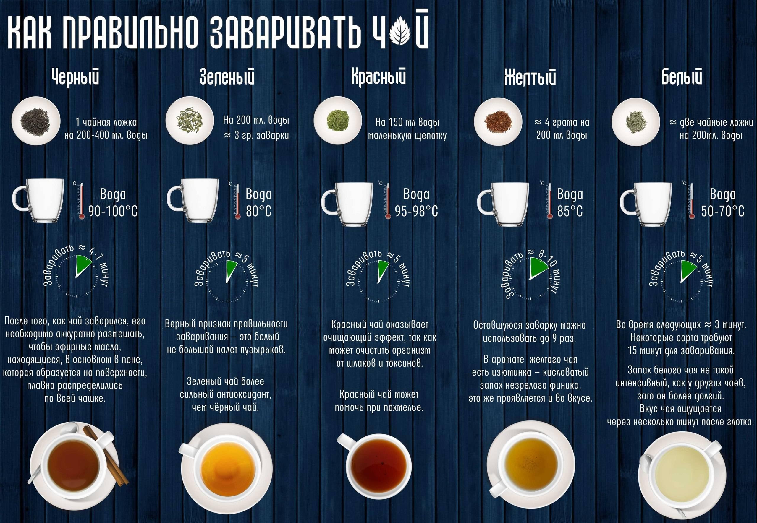 Как правильно заваривать чай - инструктаж! | волшебная eда.ру