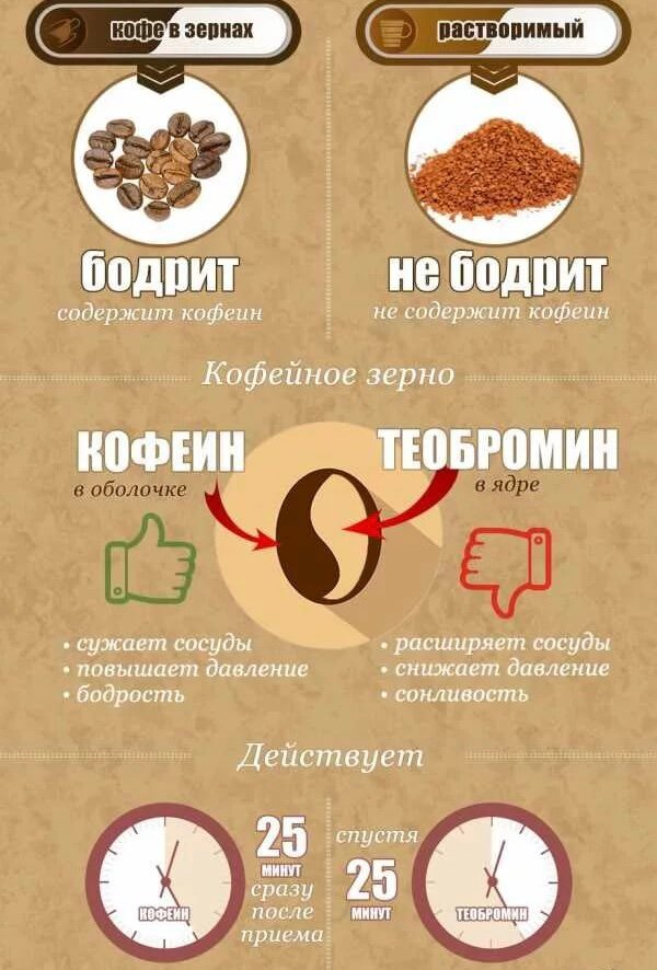 Кофеин для похудения: плюсы, минусы, правила приема