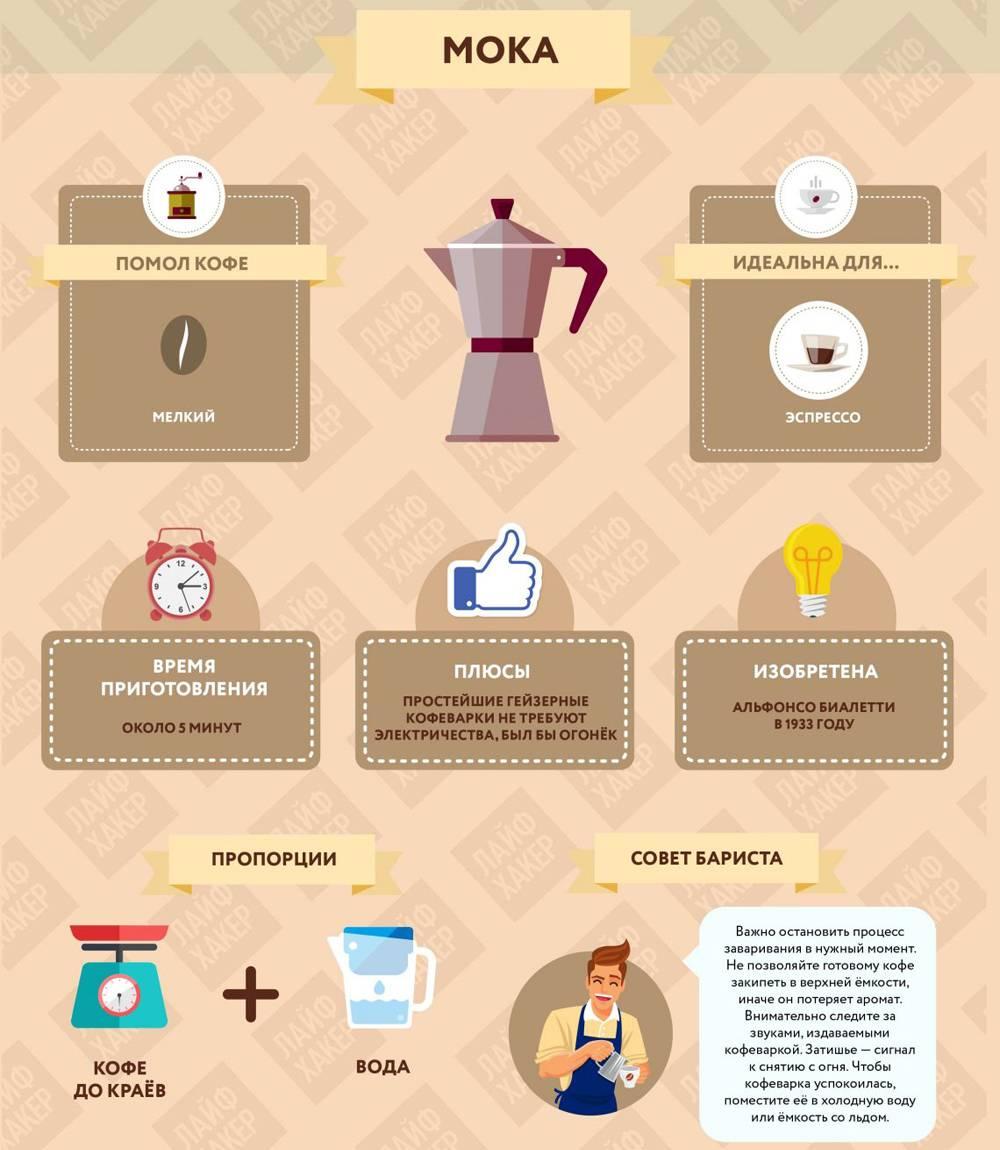 Как варить кофе в турке на плите: открываем секрет идеального вкуса