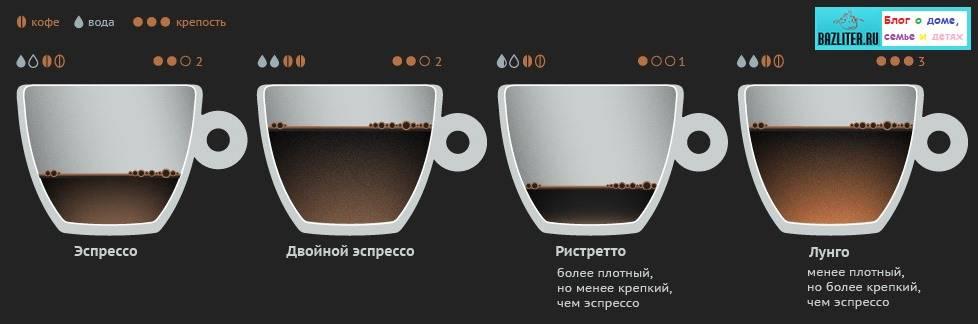 Кофе эспрессо: рецепт приготовления в домашних условиях