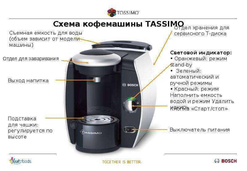 Рожковая кофеварка для дома: как выбрать, принцип работы