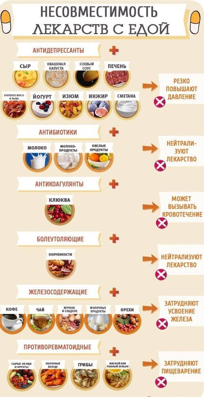 Совместимость витамина с с другими веществами