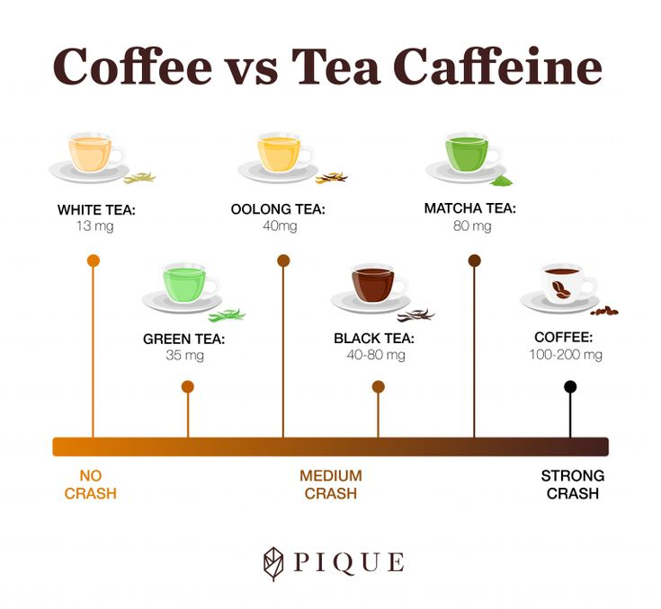 Кофеин в чае | как снизить содержание кофеина?