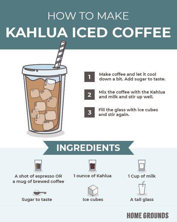 Виды кофе по сортам и типам приготовления