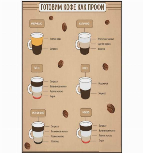 Какао в кофемашине: как сделать, можно ли варить, выбор сорта