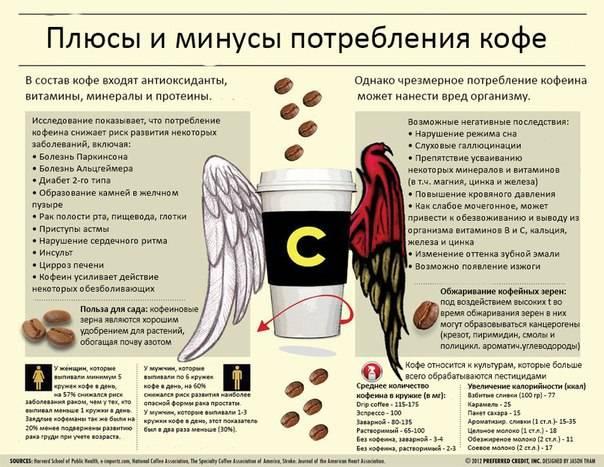 Влияние кофе на бесплодие у мужчин