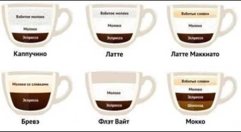 Кофе мокачино: особенности и способы приготовления