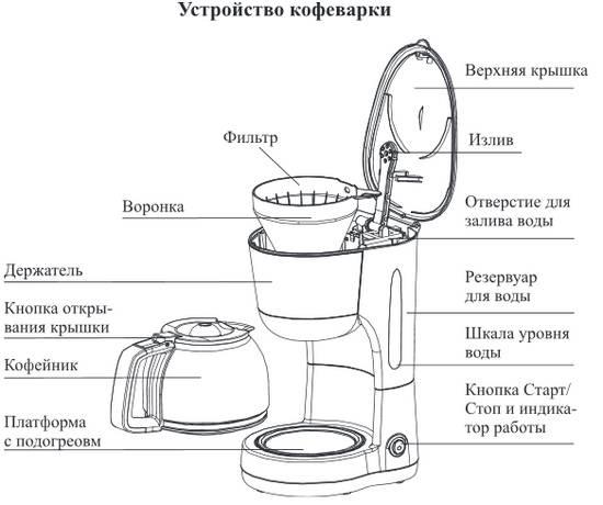 Как пользоваться кофемашиной? — как работает, принцип работы