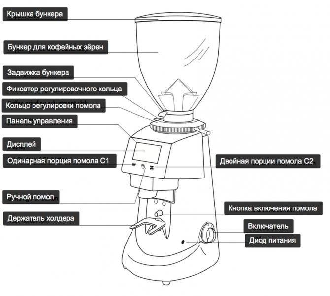 Как работает гейзерная кофеварка – принцип действия