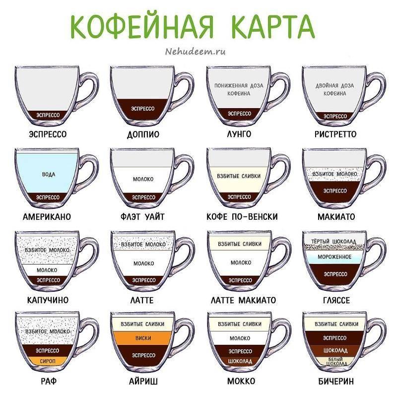 Что нужно знать о кофе капучино