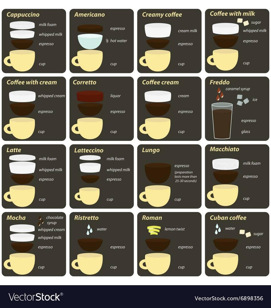 Холодный кофе – особенности, польза, лучшие рецепты