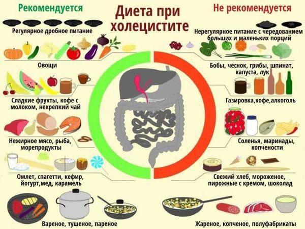 Диета при холецистите в период обострения: меню, питание