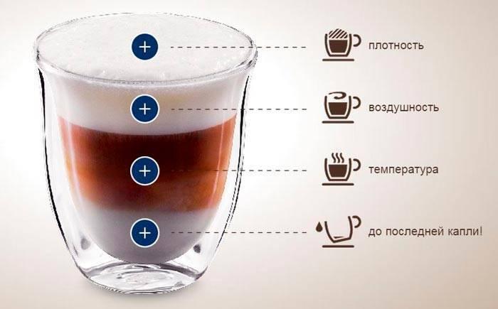5 рецептов приготовления нежного латте для тех, у кого есть кофемашина