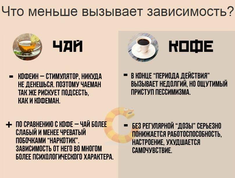 Зависимость от кофе как определить. зависимость от кофе признаки