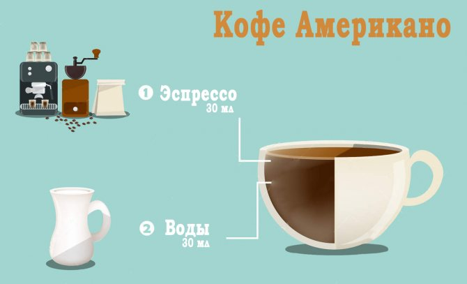 Кофе ристретто: понятие, история и рецепты приготовления