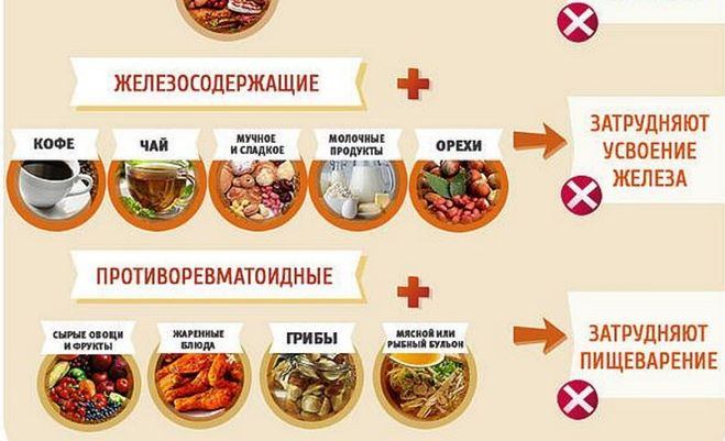 Совместимость лекарств с продуктами питания