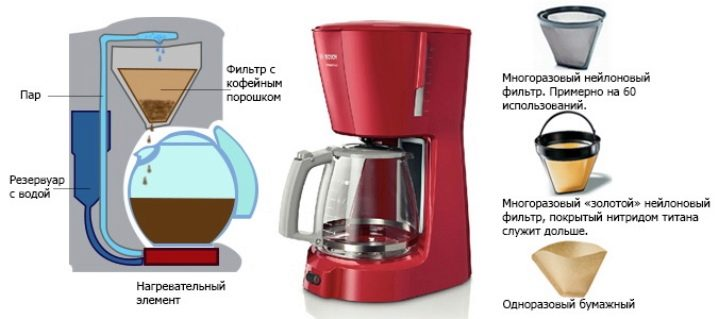 Что такое капсульная кофемашина?