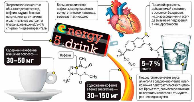 Кофе или энергетик — что вреднее для здоровья? | польза и вред