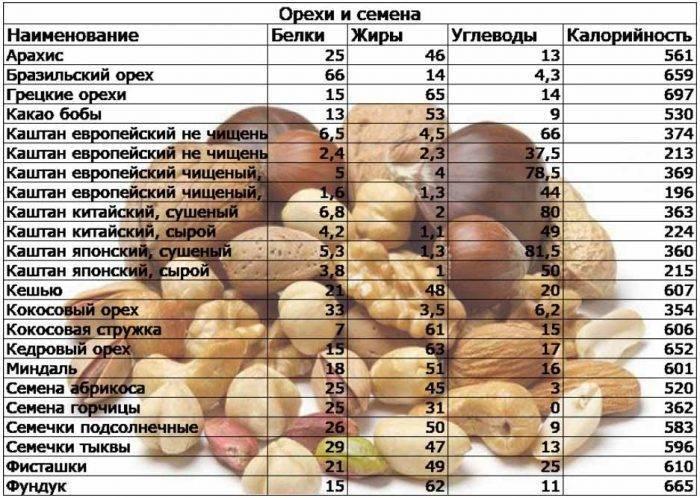 Сколько калорий в чае (черном и зеленом) с сахаром и без сахара