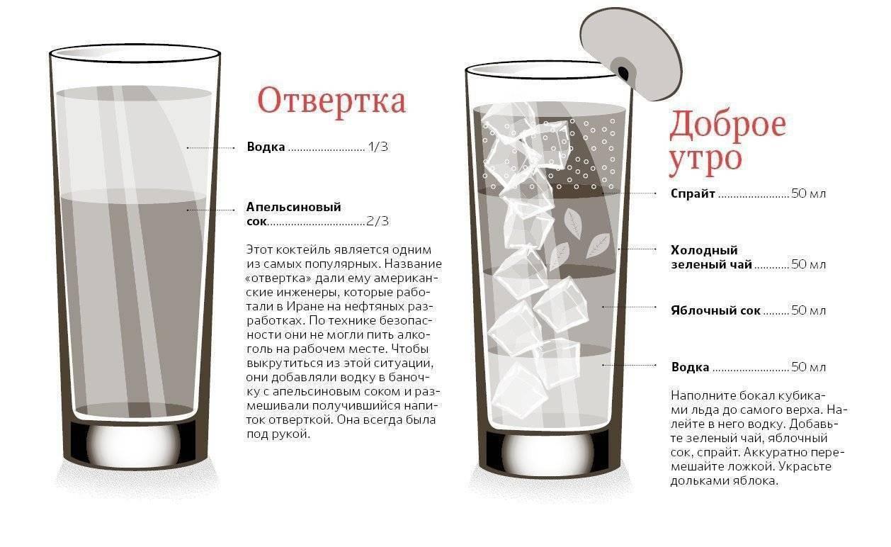 Как пить кофе с водкой? рецепты коктейлей кофе с водкой.