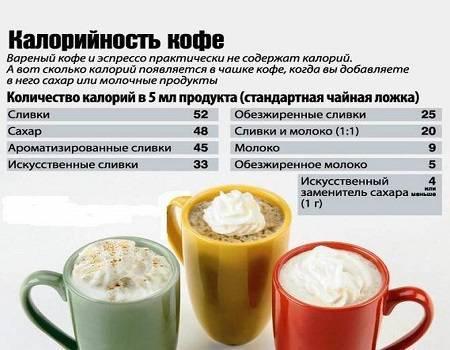 Кофейная диета на 3 дня, 7 дней или 14 дней