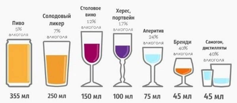 Можно ли пить совместно кофе и алкоголь – правила совместимости