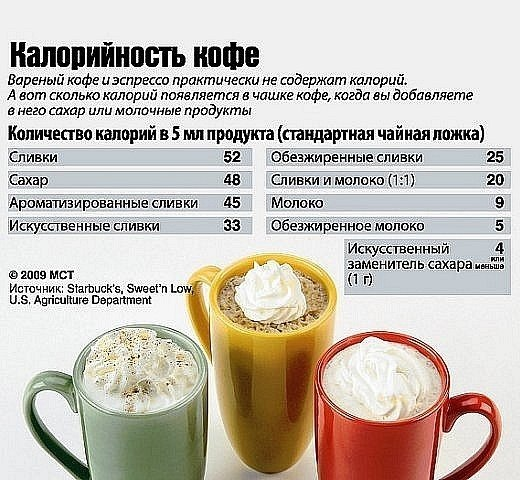 Определяем калорийность кофе