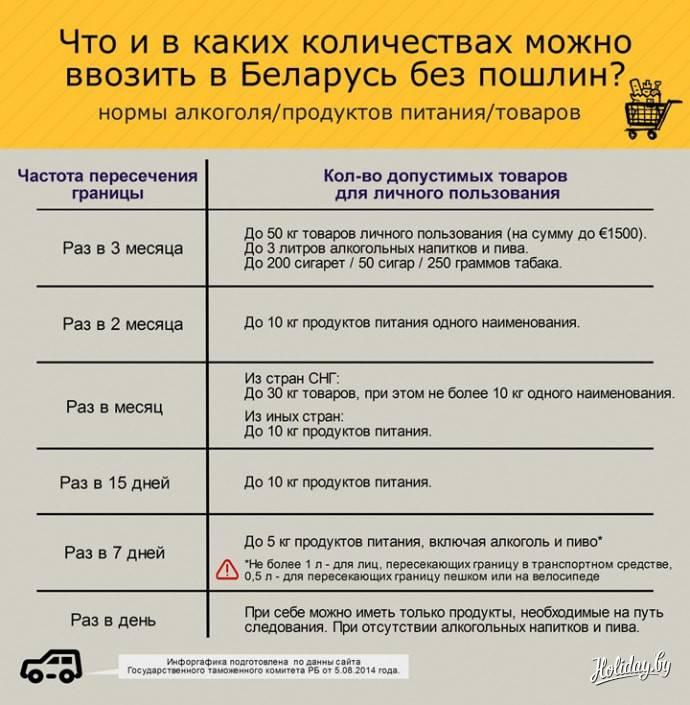 Что можно и запрещено ввозить в россию в 2021 году