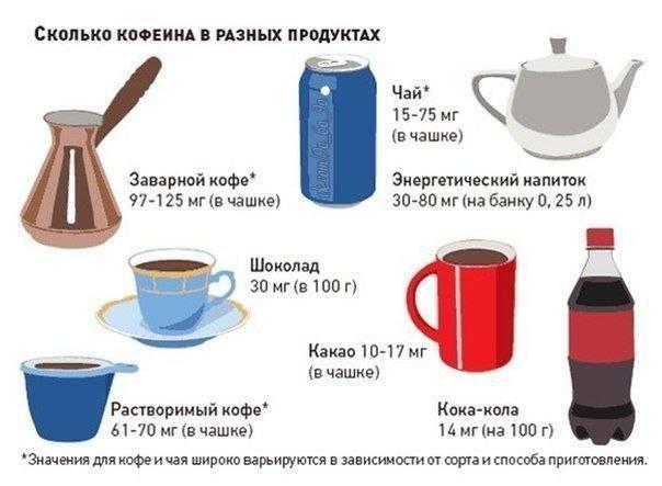 Кофе при панкреатите: можно или нет? | rvdku.ru