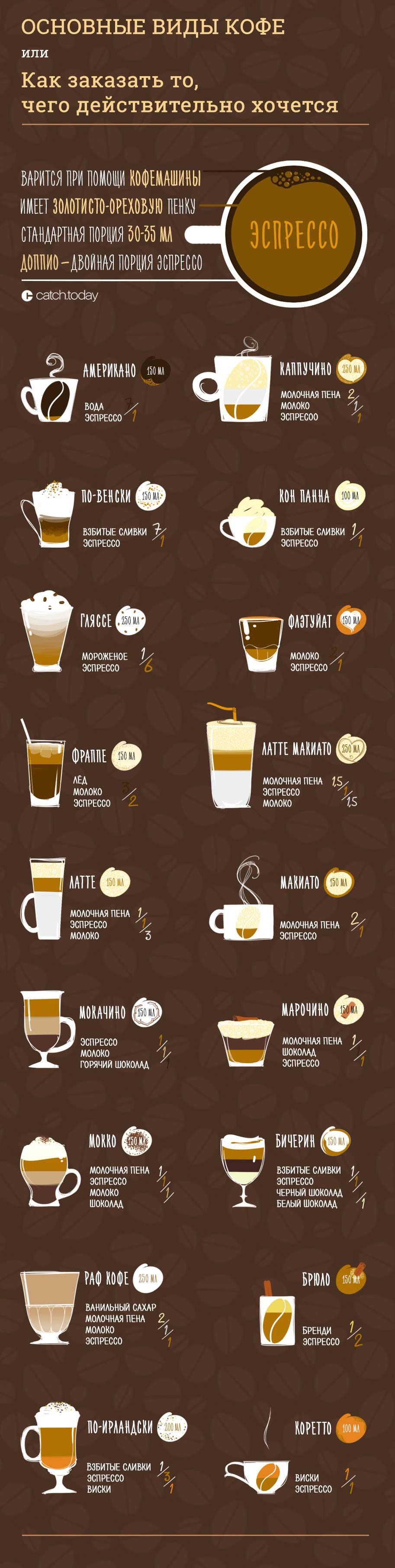 Характеристика коста-риканского кофе