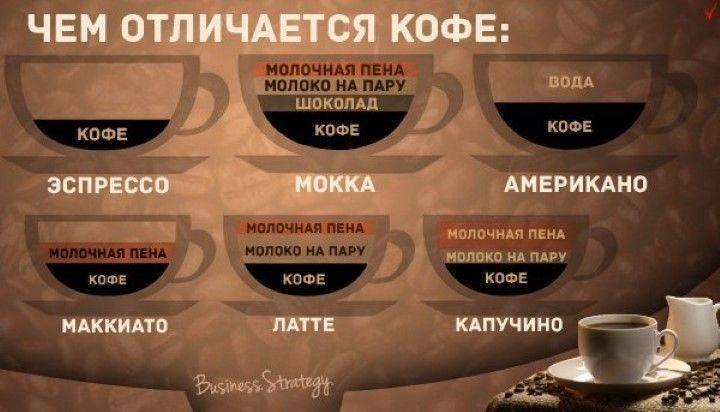 Где на самом деле растет кофе