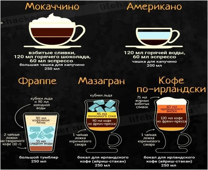 Капучино и американо — чем отличаются эти марки кофе | в чем разница